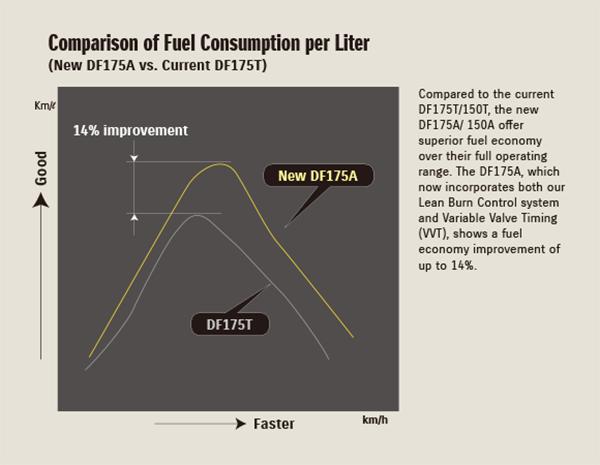Diagram of Fuel Efficient