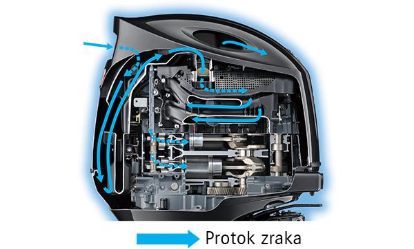Diagram of Semi-Direct Air Intake System