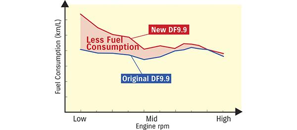 Diagram of Fuel Efficiency